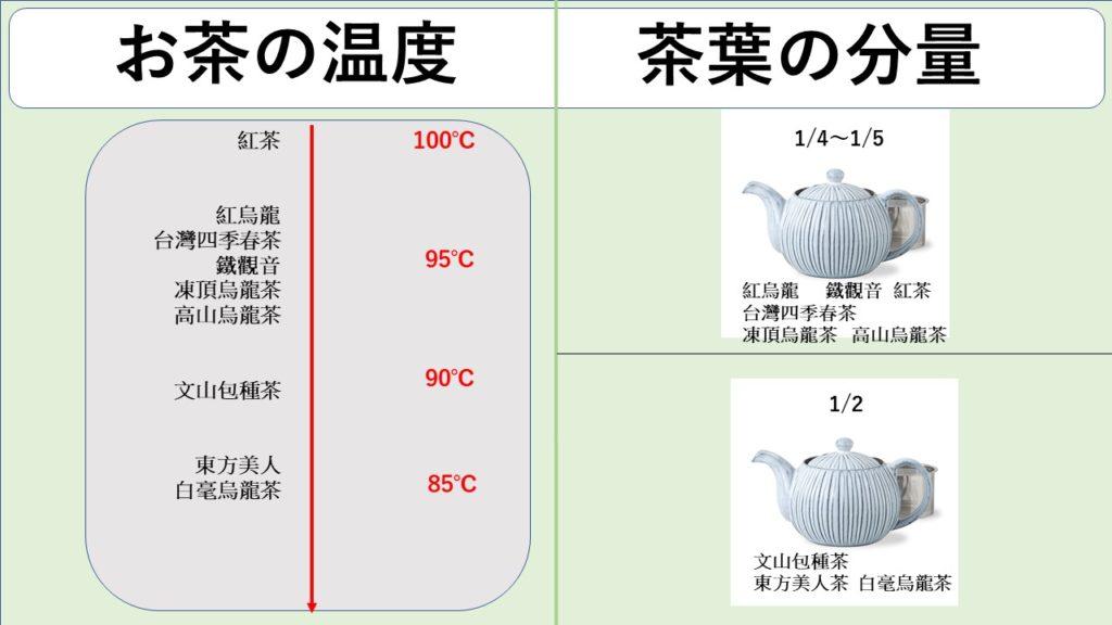 台灣茶の入れ方